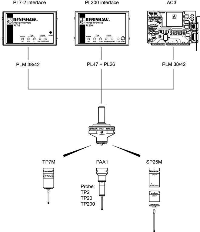 PH6M system connection