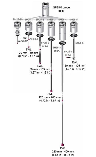 Sp25m Product Tree