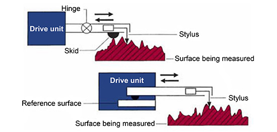 Surface finish measurement