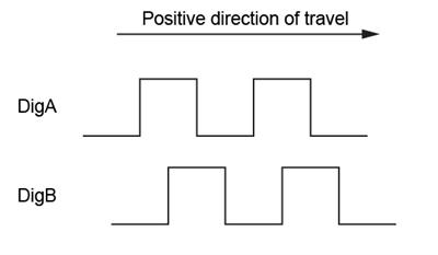 SP80 direction of travel