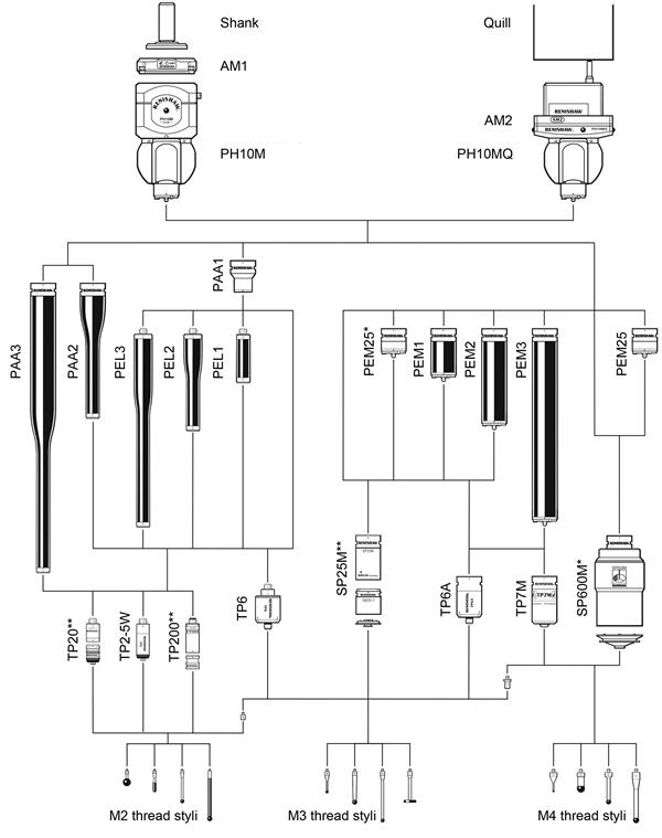 PH10M / MQ system diagram