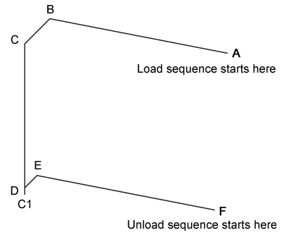 Load sequence