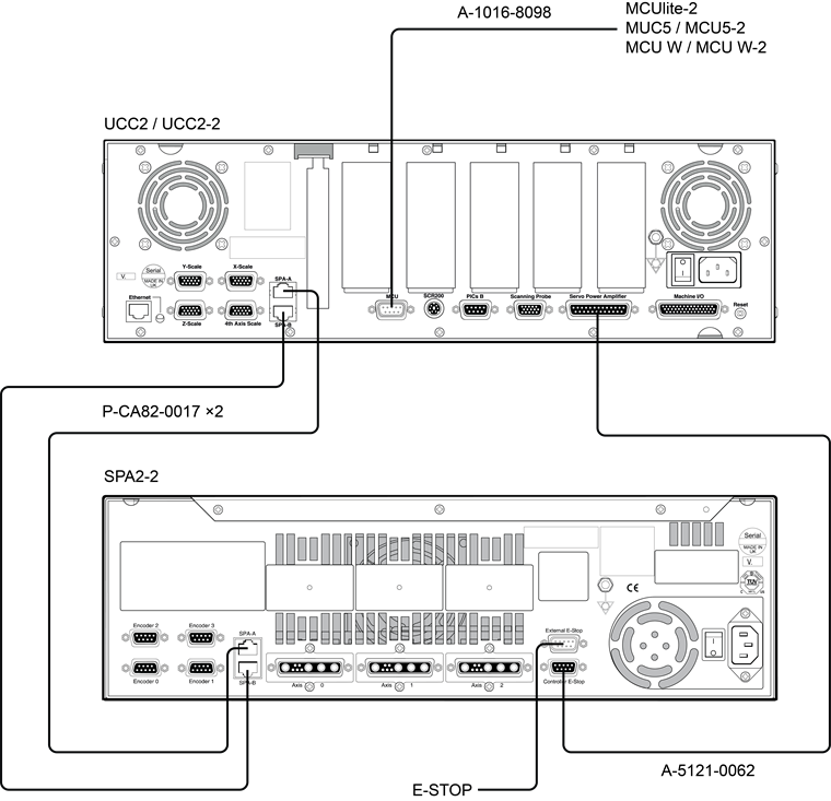 SPA2-2 and UCC2 3-axis system layout