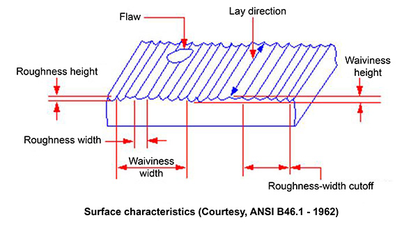 Surface finish - characteristics