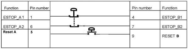 e stop 9 pin d plug dual pole e stop button reset