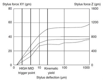 TP7 Force deflection profiles