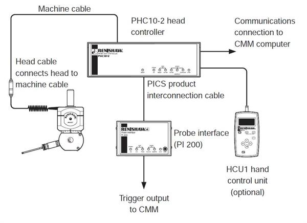 PH10 user guide - figure 20