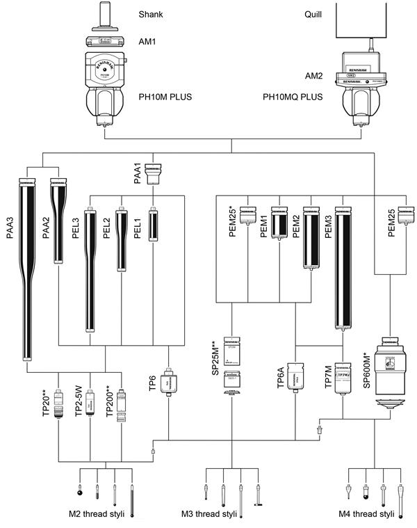 PH10M and PH10MQ PLUS system diagram