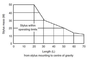 TP7 Graph to determine stylus limits