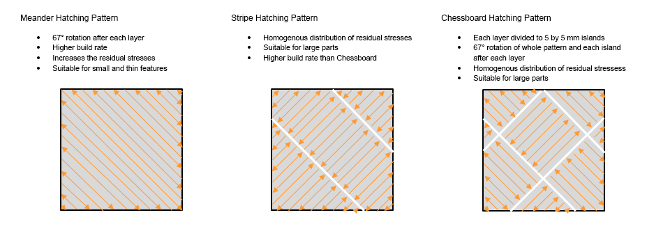 Meander stripe and  chessboard hatchings pattern