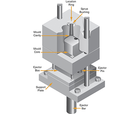 The components in a typical mould base