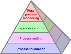 The Productive Process Pyramid™ (simple)