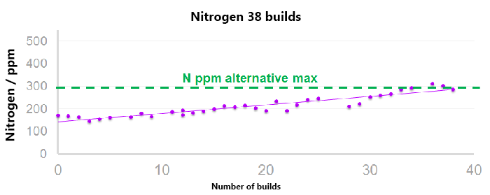 Nitrogen build levels in additive build