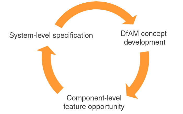 Product design optimisation cycle