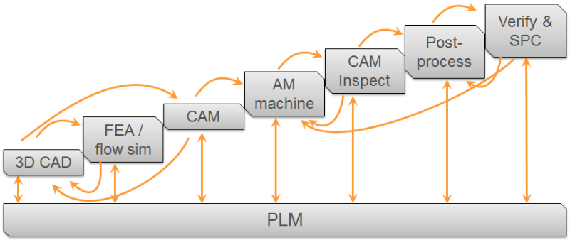 Additive process chain