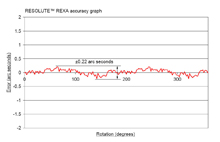 Typical RESOLUTE™ REXA absolute encoder accuracy graph