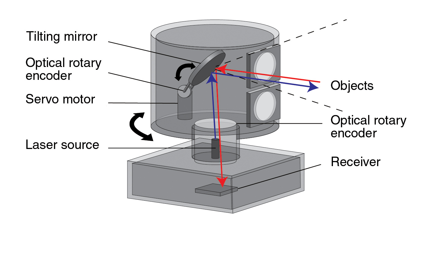 LiDAR optics and encoders