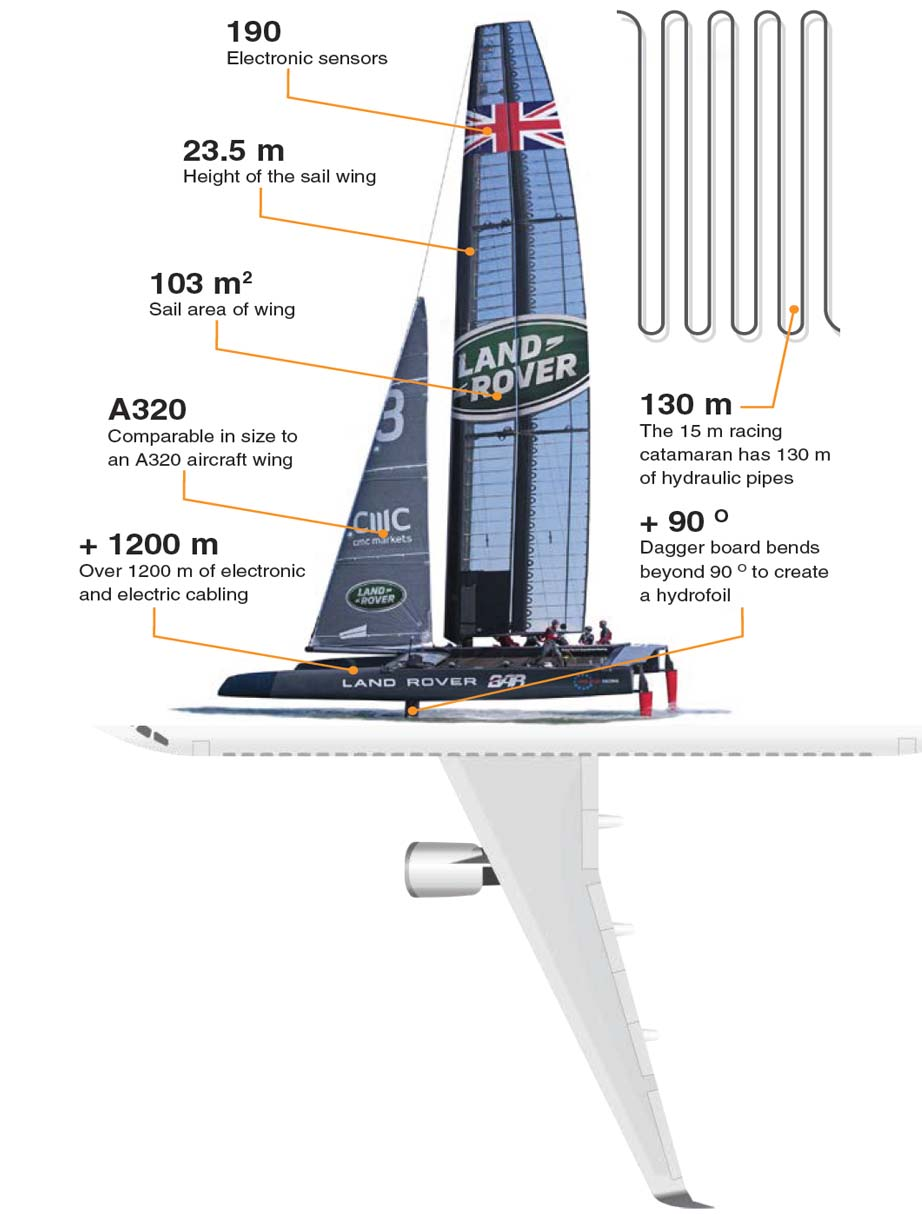 AM infographic catamaran