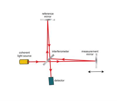 Michelson interferometer diagram