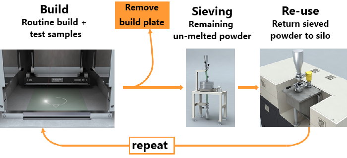 Powder recycling process
