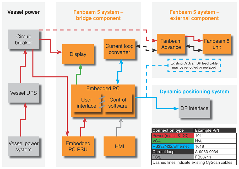 Fanbeam Advance schematic functional diagram