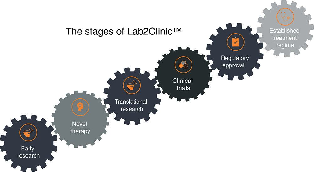 The stages of Lab2Clinic™