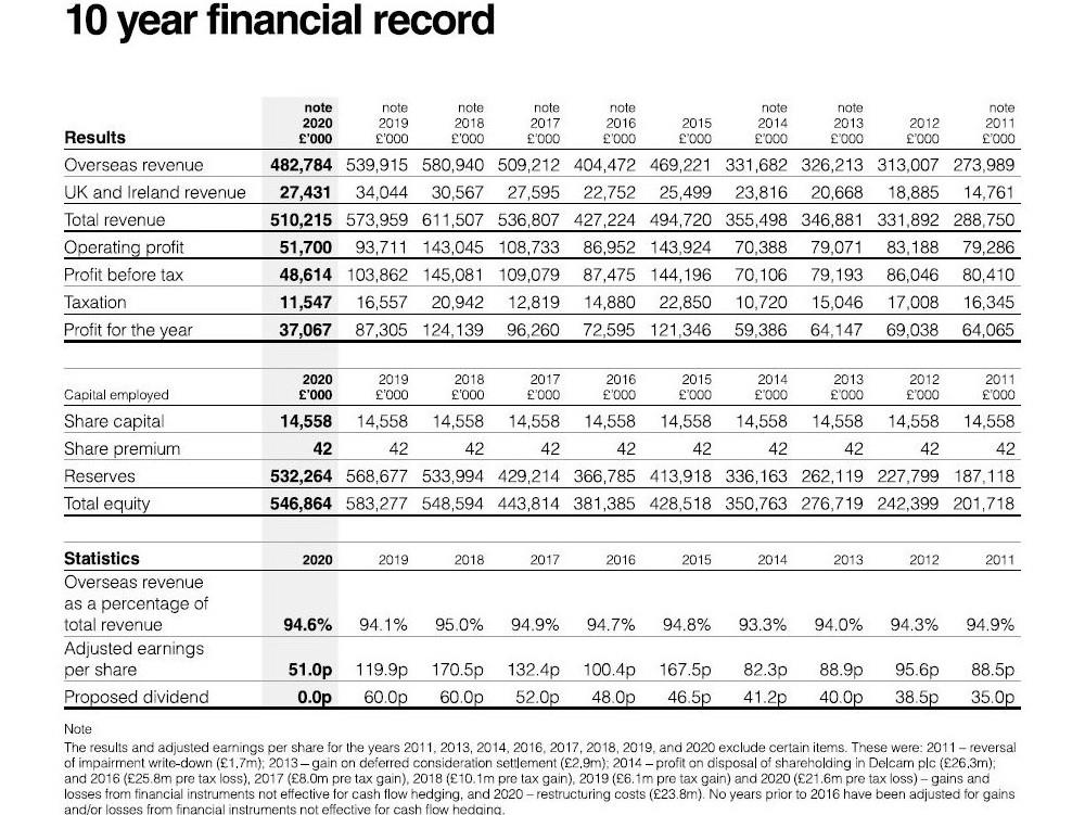 10-year financial record 2020