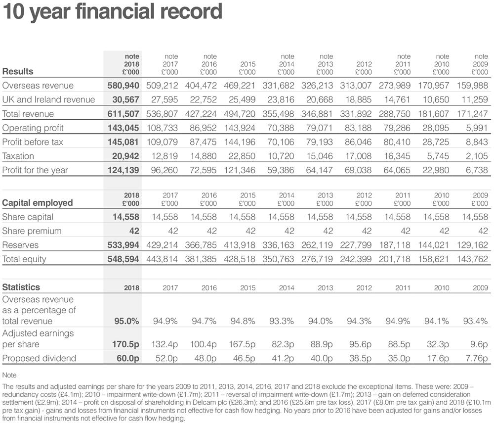 10-year financial record 2018