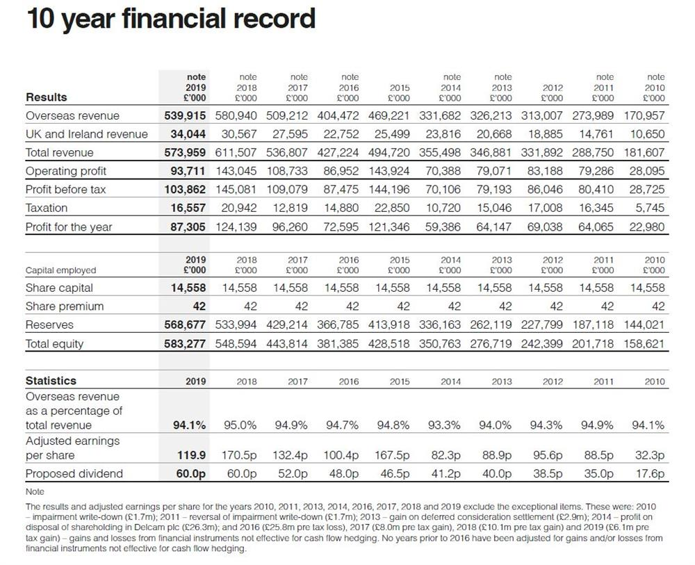 10-year financial record 2019