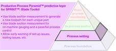 Productive Process Pyramid™ process setting for SPRINT™: Blade Toolkit