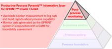 Productive Process Pyramid™ post-process monitoring for SPRINT™: Blade Toolkit