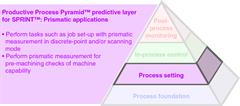 Productive Process Pyramid™ process setting for SPRINT™ Prismatic