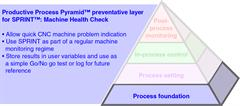 Productive Process Pyramid™ process foundation for SPRINT™: Machine Health Check