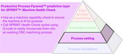 Productive Process Pyramid™ process setting for SPRINT™: Machine Health Check