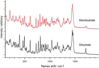 Raman spectra of Azithromycin