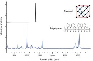 Raman spectra of diamond and polystyrene