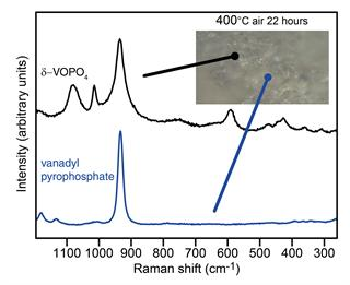 Analysing vanadyl pyrophosphate catalysts