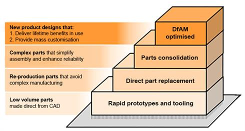 Design for AM (DfAM) steps