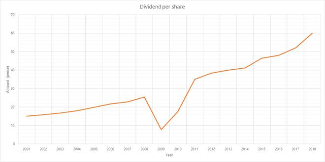 Dividend history 2018